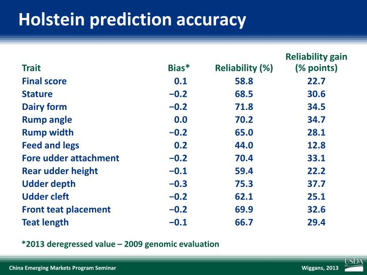 Holstein prediction accuracy