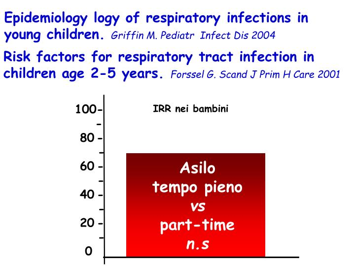 Epidemiology logy of respiratory infections in young children.