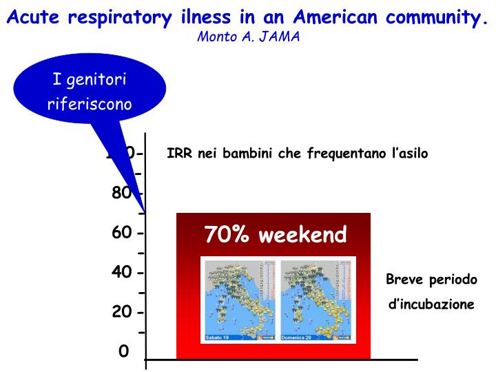 Acute respiratory ilness in an American community.