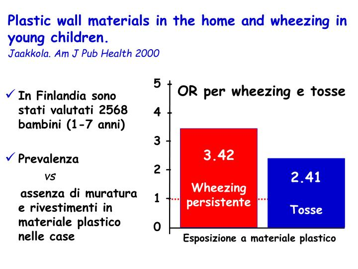 Plastic wall materials in the home and wheezing in young children.