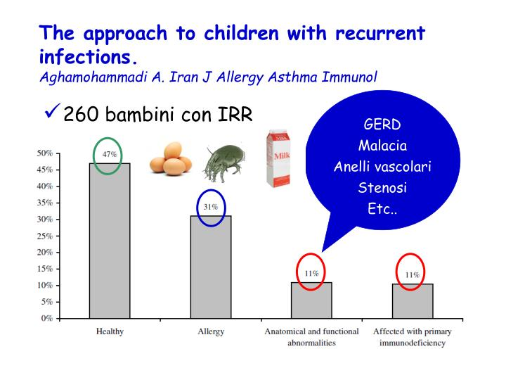 The approach to children with recurrent infections.