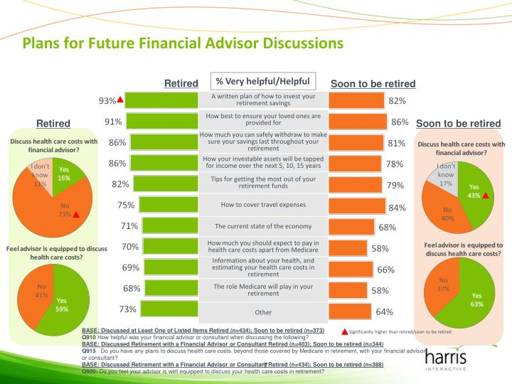Plans for Future Financial Advisor Discussions