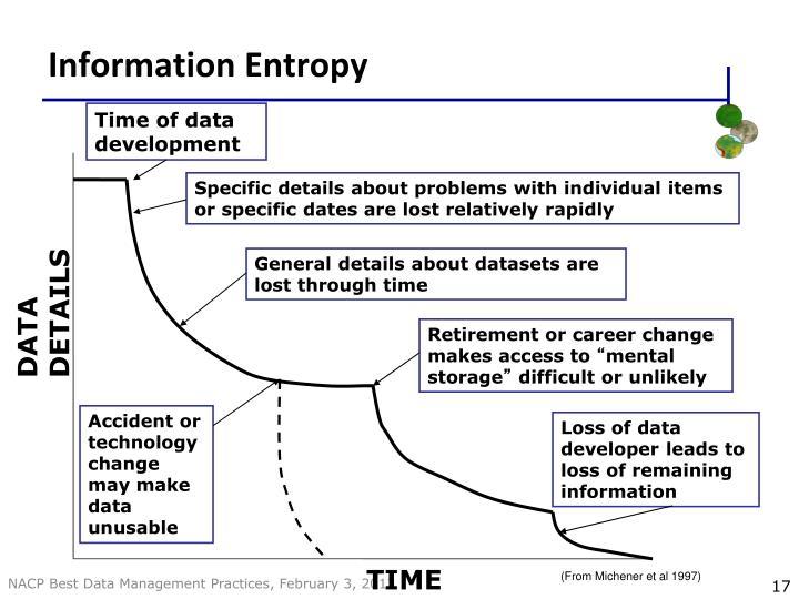Information Entropy