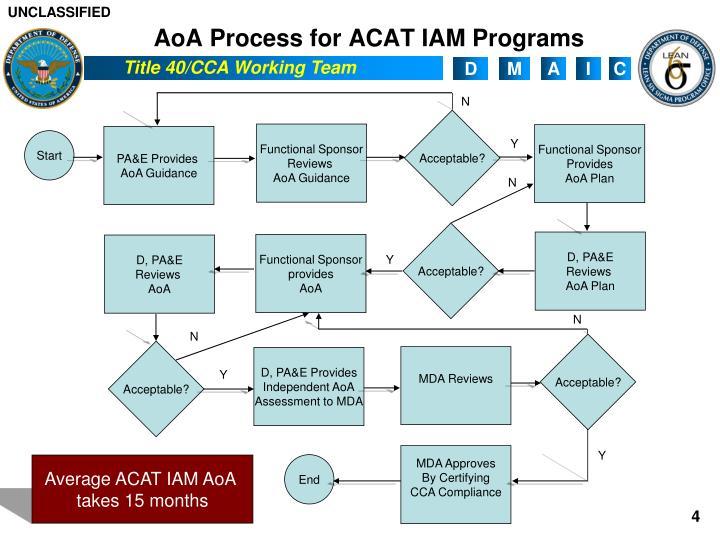 AoA Process for ACAT IAM Programs