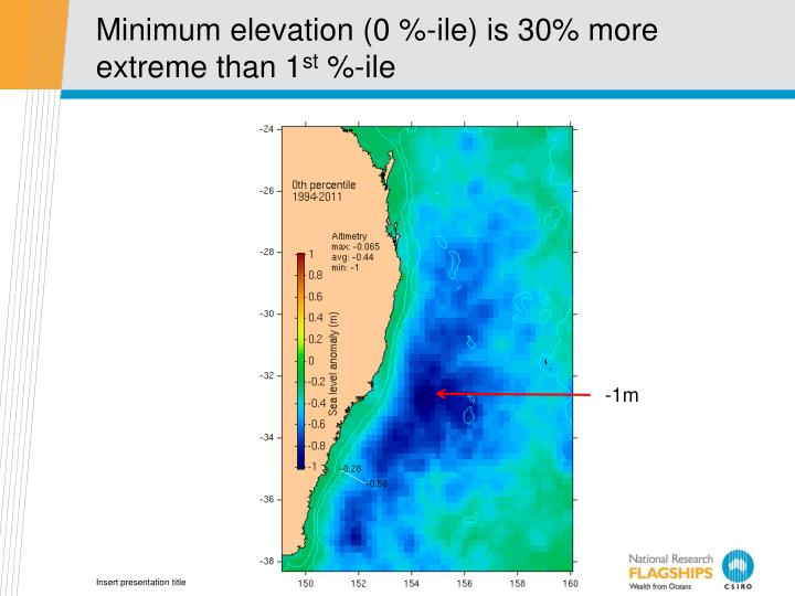Minimum elevation (0 %-ile) is 30% more extreme than 1