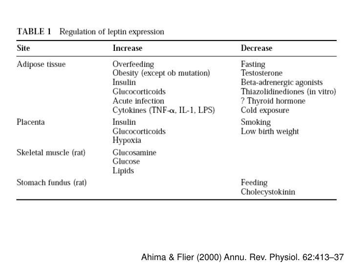 Ahima & Flier (2000)
