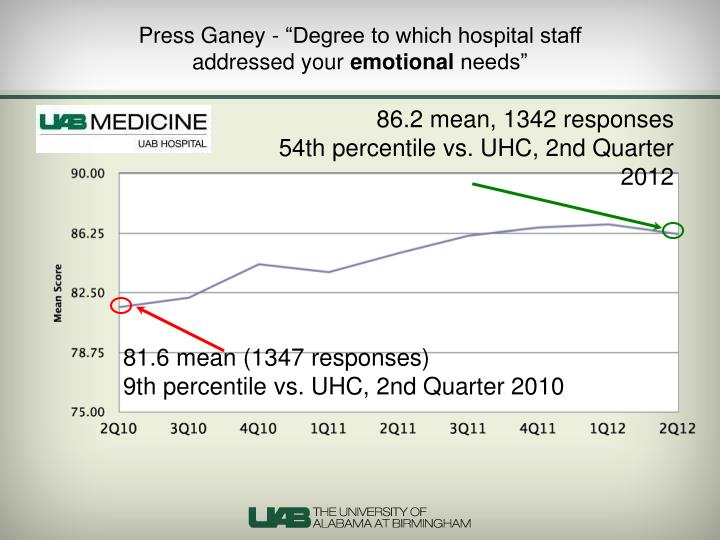 """Press Ganey - """"Degree to which hospital staff"""