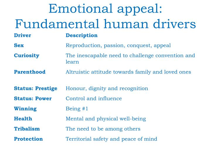 Emotional appeal: Fundamental human drivers