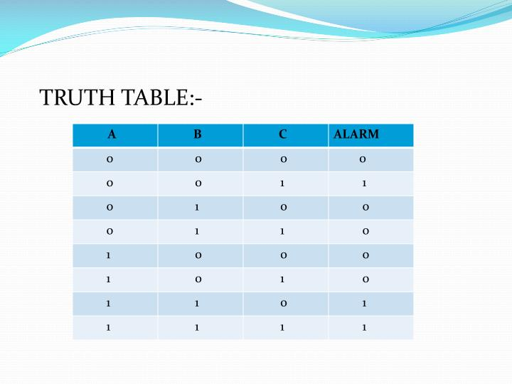 TRUTH TABLE:-