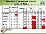 cakupan laporan f ii kb rendah febr uari 2011