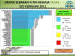 grafik sebaran pik remaja tegak s d februari 2011