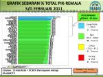 grafik sebaran total pik remaja s d februari 2011
