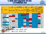 hasil kkp kab kota th 201 1 s d februari 201 1