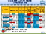 hasil kkp kab kota th 201 1 s d februari 201 11