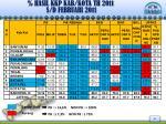 hasil kkp kab kota th 201 1 s d februari 201 12
