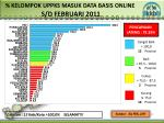 kelompok uppks masuk data basis online s d februari 2011
