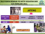 klg punya remaja yg aktif kegiatan bkr s d febr uari 2011
