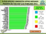 pus kps ks i anggota uppks menjadi peserta kb thd kkp s d februari 201 1