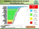 sebaran pencapaian pb mkjp s d febr uari 201 1
