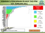 sebaran pencapaian pb mop thd p pm s d febr uari 2011