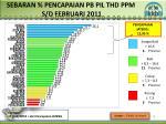 sebaran pencapaian pb pil thd ppm s d februari 2011