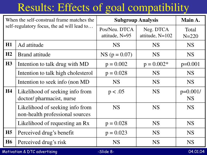 Results: Effects of goal compatibility