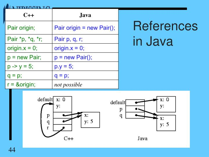 References in Java
