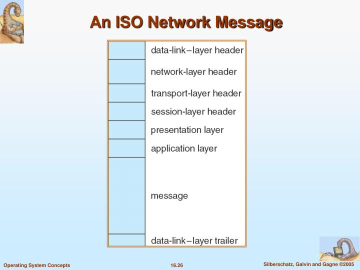 An ISO Network Message
