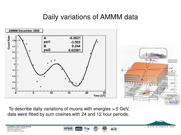 Daily variations of AMMM data