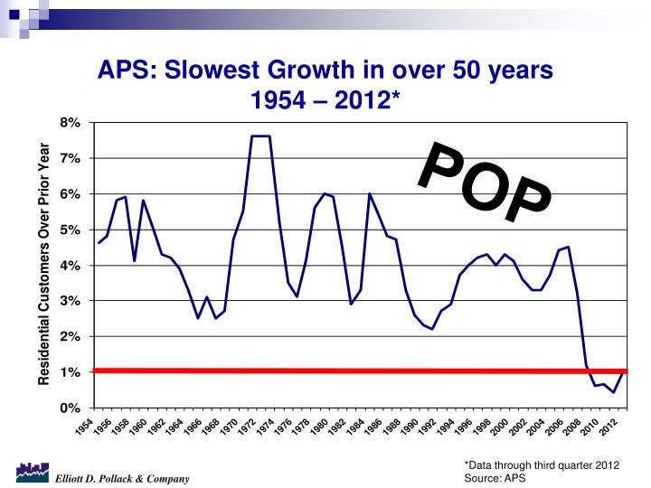 APS: Slowest Growth in over 50 years