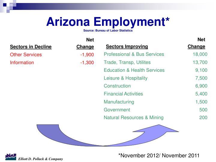 Arizona Employment*