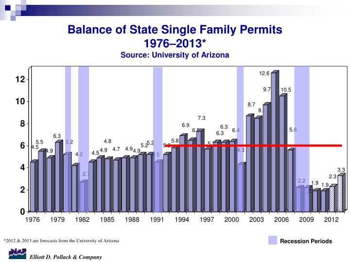 Balance of State Single Family Permits