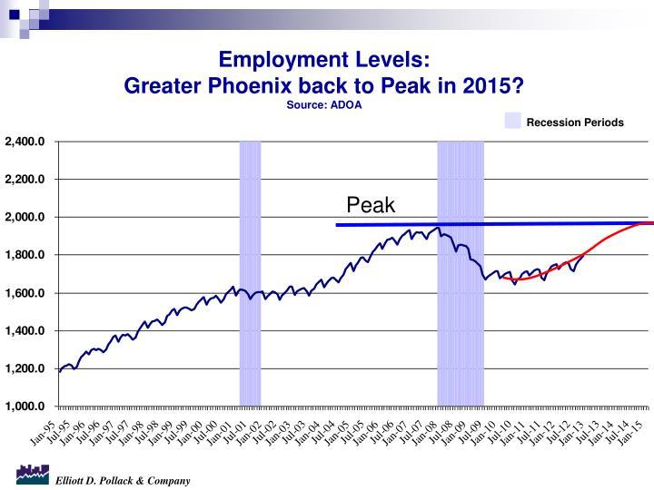 Employment Levels: