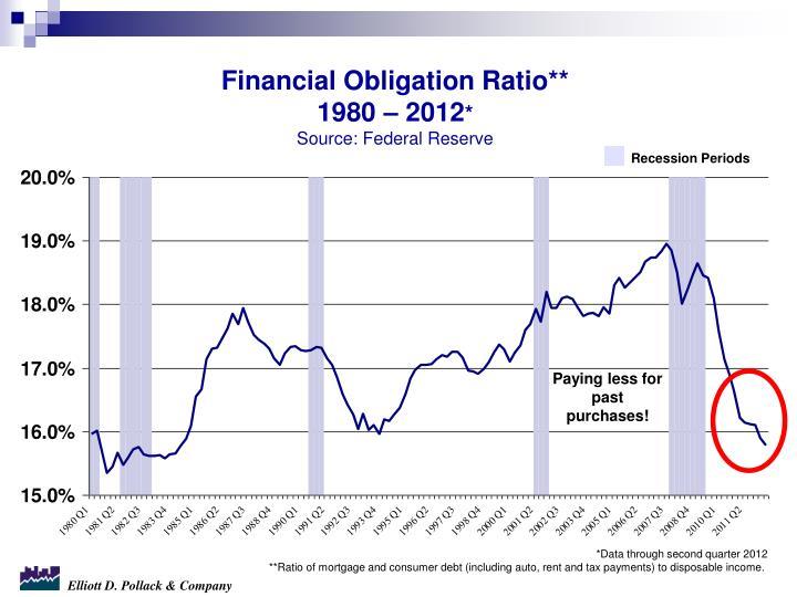 Financial Obligation Ratio**