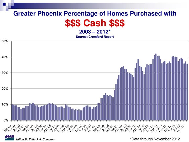 Greater Phoenix Percentage of Homes Purchased with