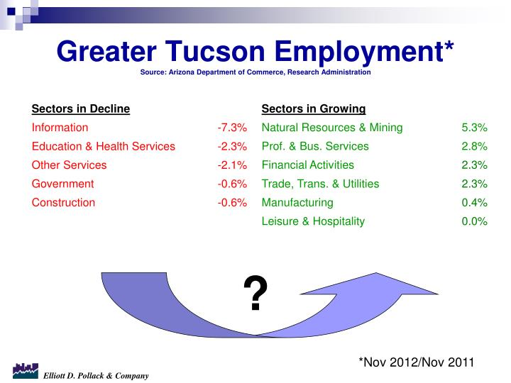 Greater Tucson Employment*