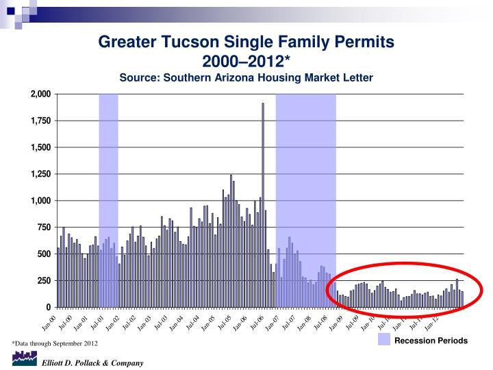 Greater Tucson Single Family Permits
