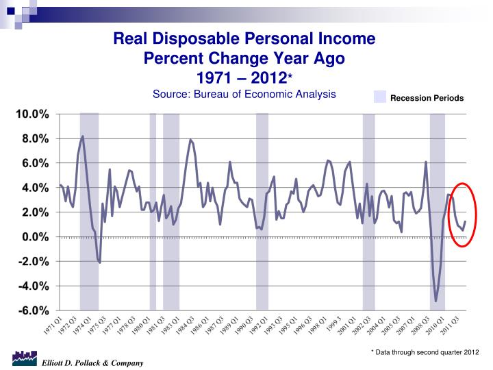 Real Disposable Personal Income