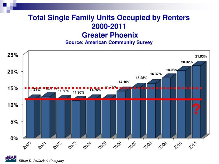 Total Single Family Units Occupied by Renters