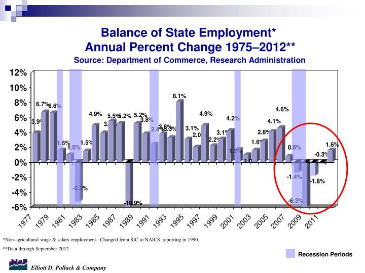 Balance of State Employment*