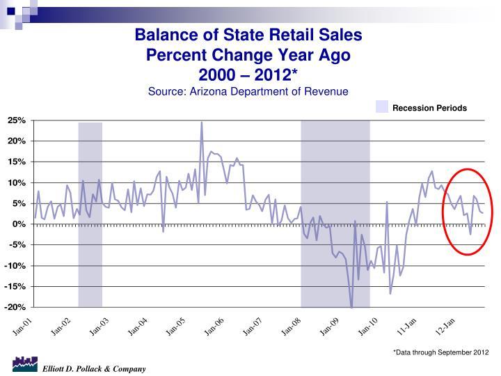 Balance of State Retail Sales