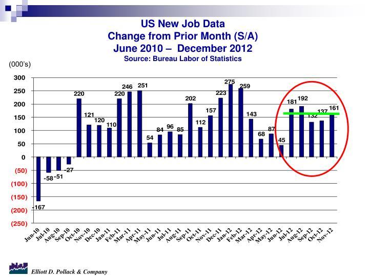 US New Job Data