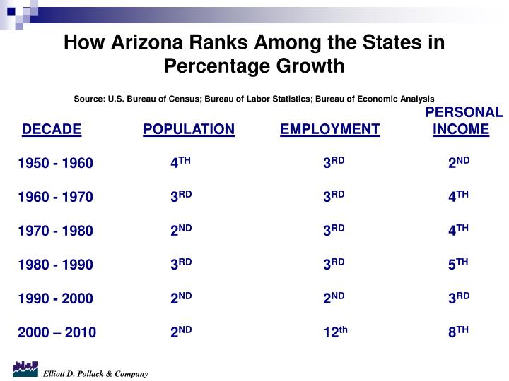 How Arizona Ranks Among the States in Percentage Growth