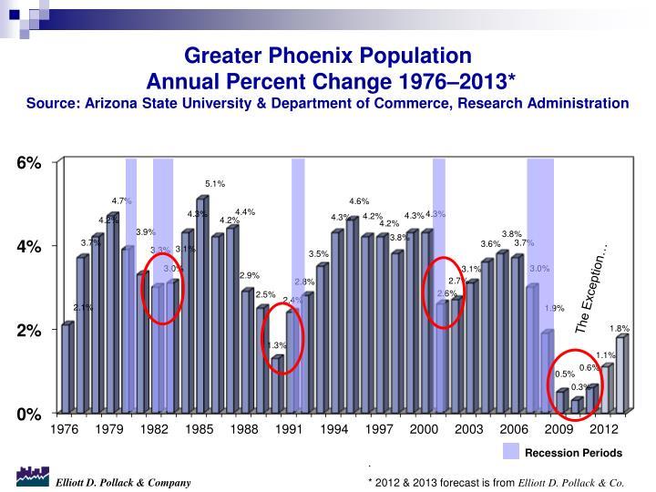 Greater Phoenix Population