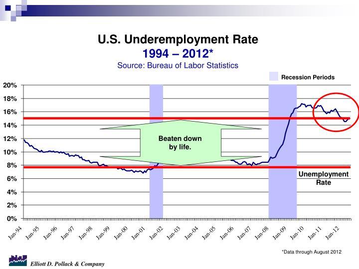 U.S. Underemployment Rate