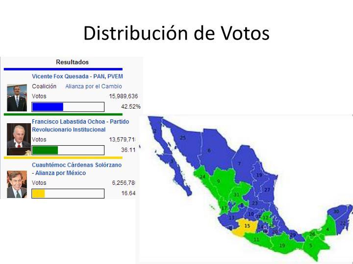 Distribución de Votos