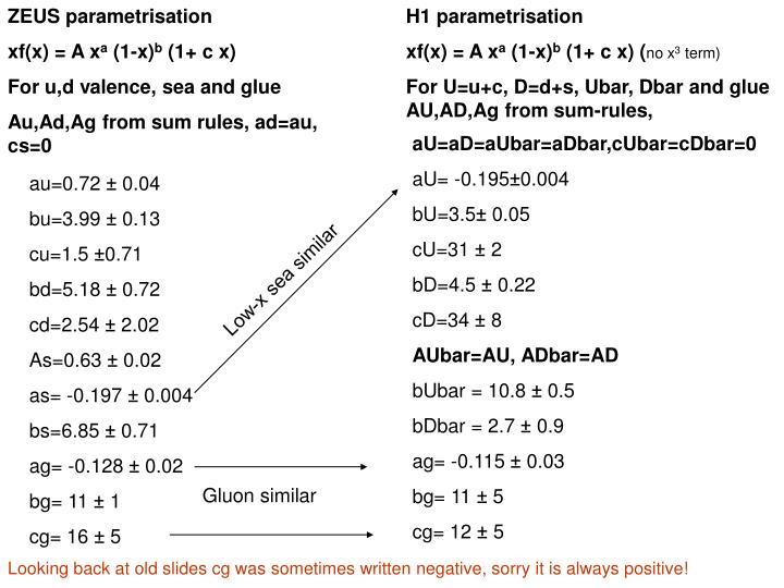 ZEUS parametrisation