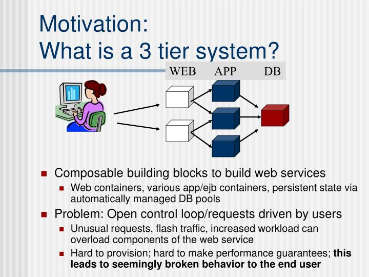 Motivation what is a 3 tier system