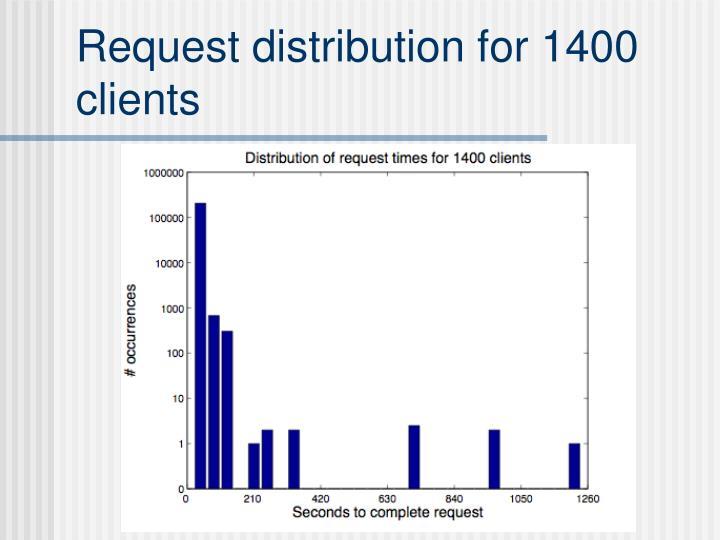 Request distribution for 1400 clients