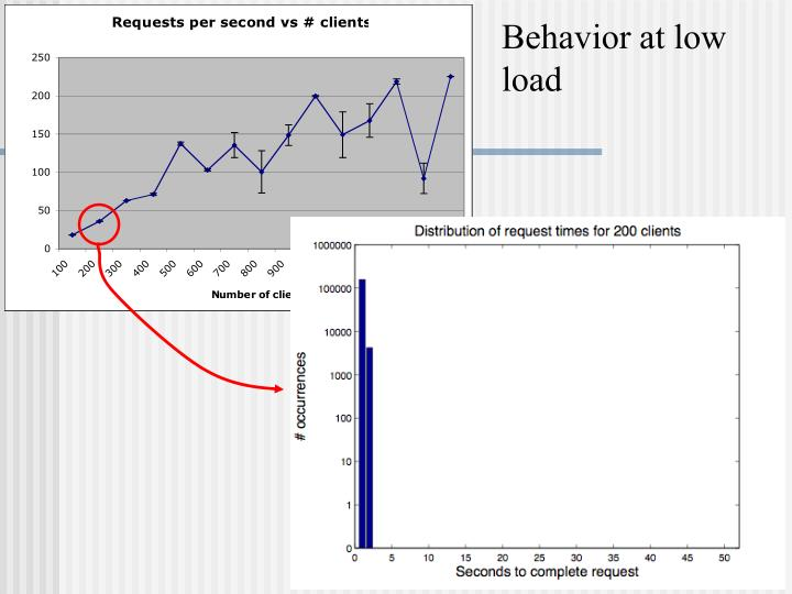 Behavior at low